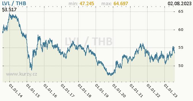 Graf LVL / THB denní hodnoty, 10 let, formát 670 x 350 (px) PNG