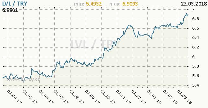 Vývoj kurzu LVL/TRY - graf