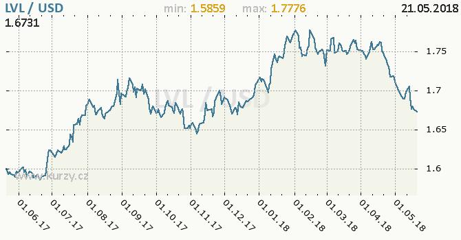Vývoj kurzu LVL/USD - graf