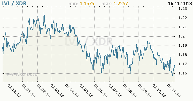 Vývoj kurzu LVL/XDR - graf