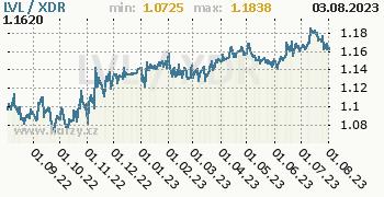 Graf LVL / XDR denní hodnoty, 1 rok, formát 350 x 180 (px) PNG