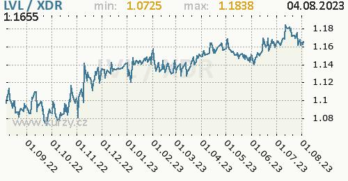 Graf LVL / XDR denní hodnoty, 1 rok, formát 500 x 260 (px) PNG