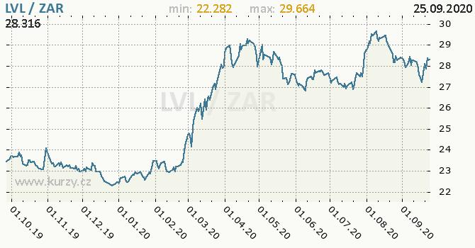 Vývoj kurzu LVL/ZAR - graf