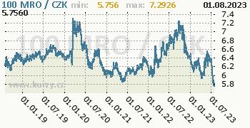 Mauretánská ouguiya graf MRO / CZK denní hodnoty, 5 let, formát 350 x 180 (px) PNG