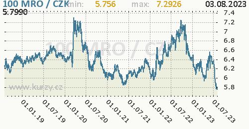 Mauretánská ouguiya graf MRO / CZK denní hodnoty, 5 let, formát 500 x 260 (px) PNG