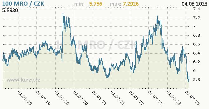 Mauretánská ouguiya graf MRO / CZK denní hodnoty, 5 let, formát 670 x 350 (px) PNG