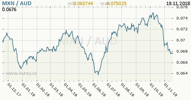 Vývoj kurzu MXN/AUD - graf