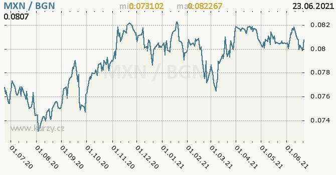 Vývoj kurzu MXN/BGN - graf