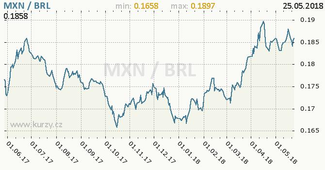 Vývoj kurzu MXN/BRL - graf