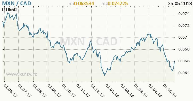 Vývoj kurzu MXN/CAD - graf