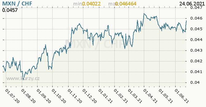 Vývoj kurzu MXN/CHF - graf