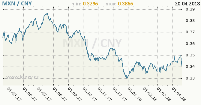 Vývoj kurzu MXN/CNY - graf