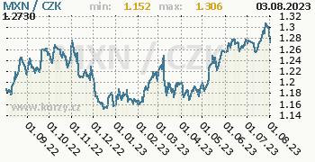 Mexické peso graf MXN / CZK denní hodnoty, 1 rok, formát 350 x 180 (px) PNG