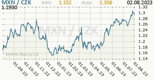 Mexické peso graf MXN / CZK denní hodnoty, 1 rok, formát 500 x 260 (px) PNG