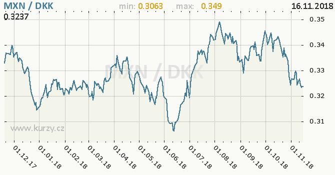 Vývoj kurzu MXN/DKK - graf