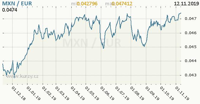 Vývoj kurzu MXN/EUR - graf