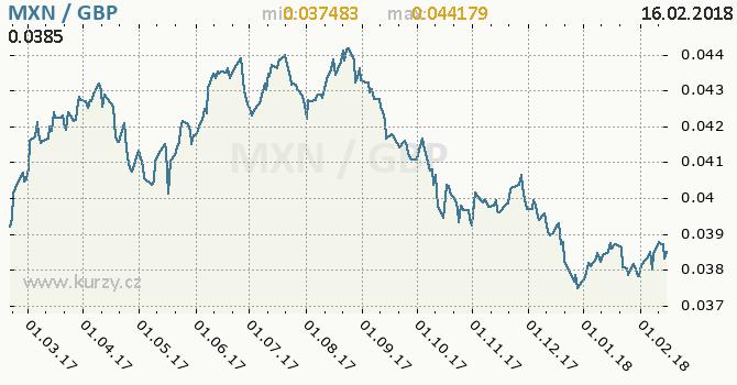 Graf britská libra a mexické peso