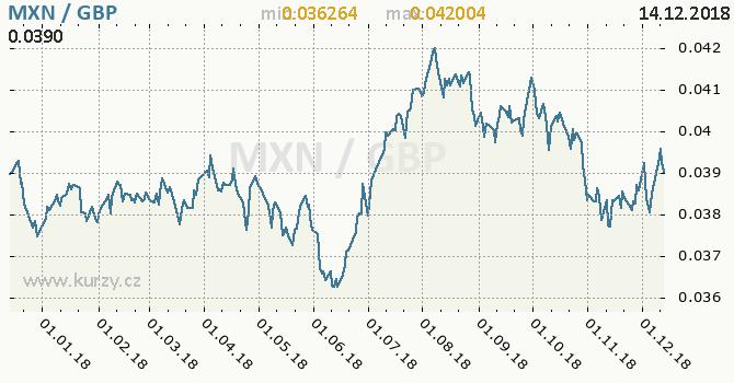 Vývoj kurzu MXN/GBP - graf