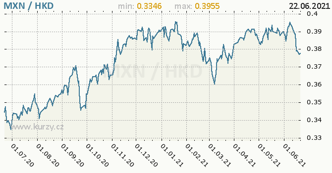Vývoj kurzu MXN/HKD - graf