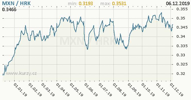 Vývoj kurzu MXN/HRK - graf