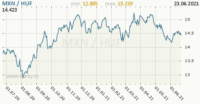 Vývoj kurzu MXN/HUF - graf