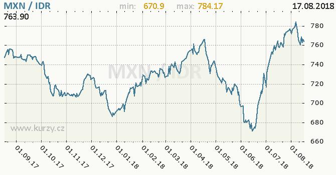 Vývoj kurzu MXN/IDR - graf