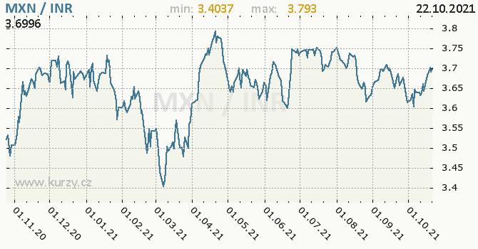 Vývoj kurzu MXN/INR - graf