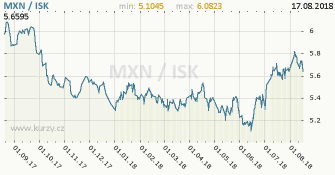 Vývoj kurzu MXN/ISK - graf