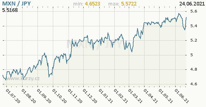 Vývoj kurzu MXN/JPY - graf