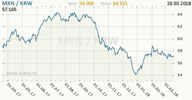 Vývoj kurzu MXN/KRW - graf