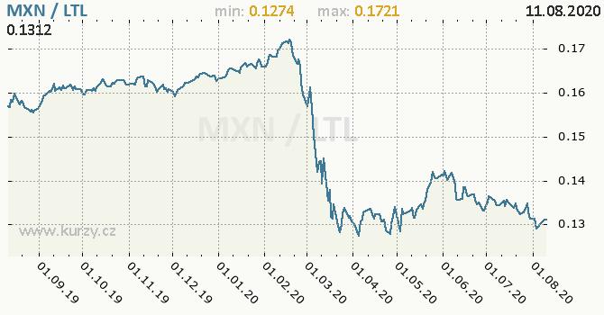 Vývoj kurzu MXN/LTL - graf