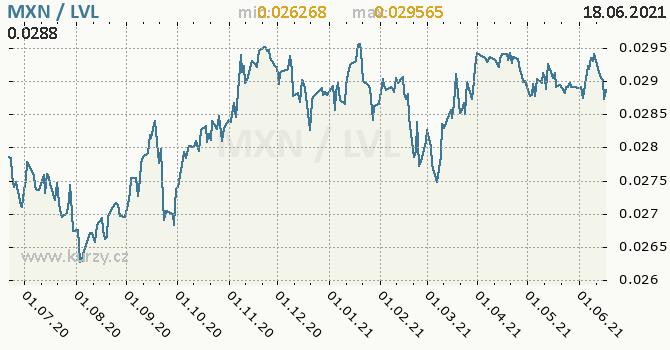 Vývoj kurzu MXN/LVL - graf