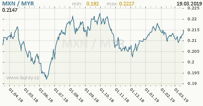 Vývoj kurzu MXN/MYR - graf