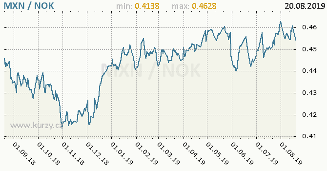 Vývoj kurzu MXN/NOK - graf
