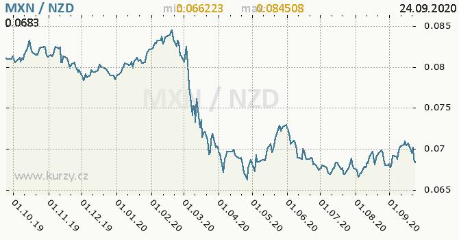 Vývoj kurzu MXN/NZD - graf
