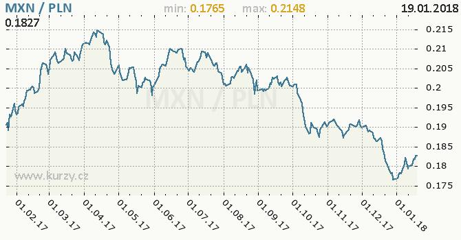 Graf polský zlotý a mexické peso