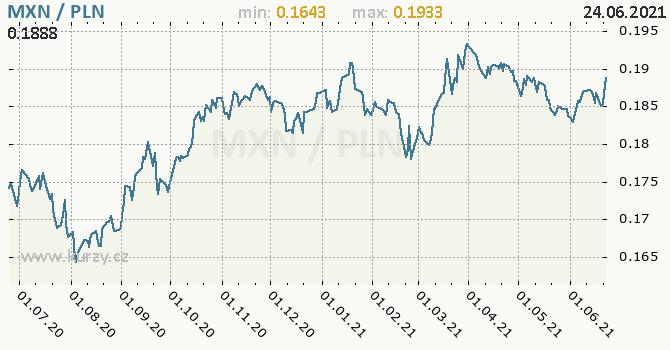 Vývoj kurzu MXN/PLN - graf