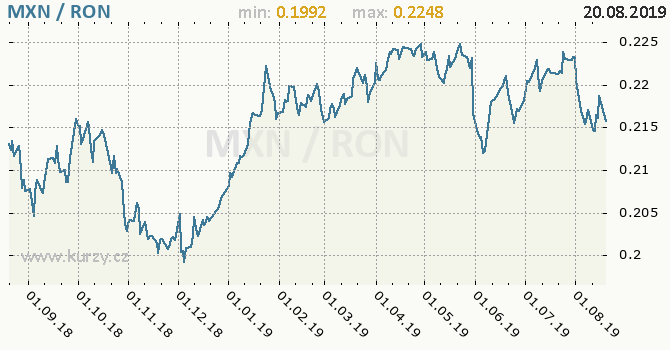 Vývoj kurzu MXN/RON - graf