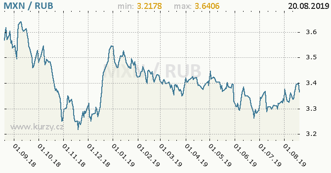Vývoj kurzu MXN/RUB - graf
