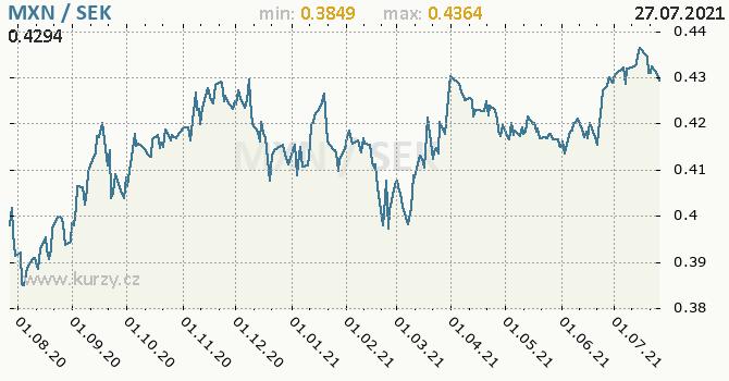 Vývoj kurzu MXN/SEK - graf