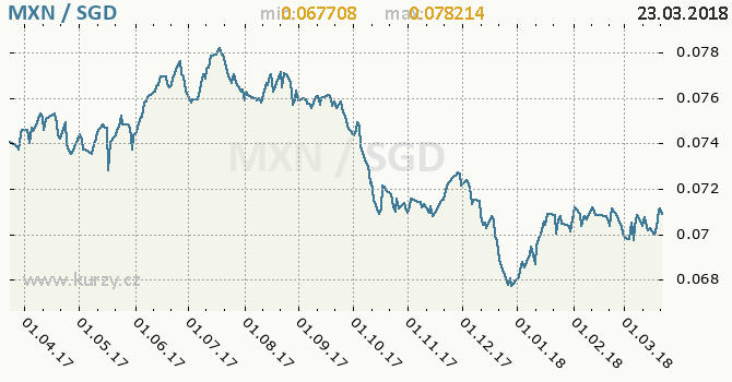 Vývoj kurzu MXN/SGD - graf