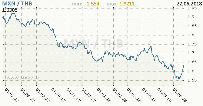 Vývoj kurzu MXN/THB - graf