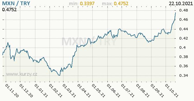 Vývoj kurzu MXN/TRY - graf