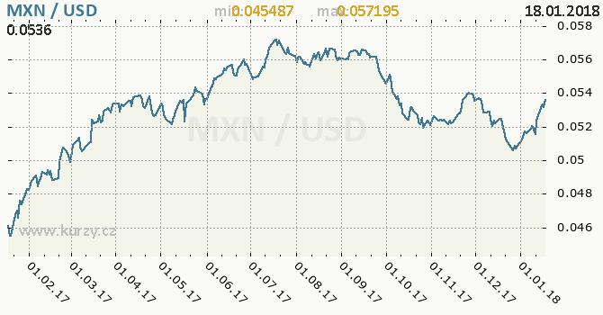 Graf americký dolar a mexické peso