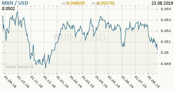 Vývoj kurzu MXN/USD - graf