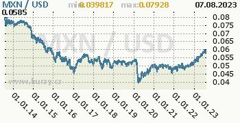 Graf MXN / USD denní hodnoty, 10 let, formát 350 x 180 (px) PNG