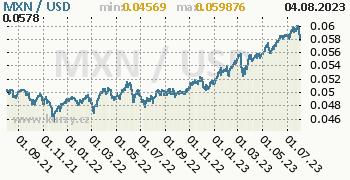 Graf MXN / USD denní hodnoty, 2 roky, formát 350 x 180 (px) PNG