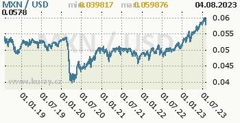 Graf MXN / USD denní hodnoty, 5 let, formát 350 x 180 (px) PNG