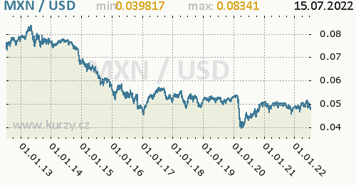 Graf MXN / USD denní hodnoty, 10 let, formát 500 x 260 (px) PNG