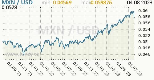 Graf MXN / USD denní hodnoty, 2 roky, formát 500 x 260 (px) PNG